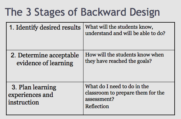 Reflection On Backward Design As A Tool For Planning And Leading Eva Lopez